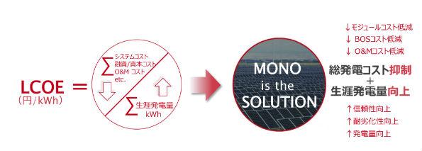 均等化発電コストLCOEの低減によるメリット