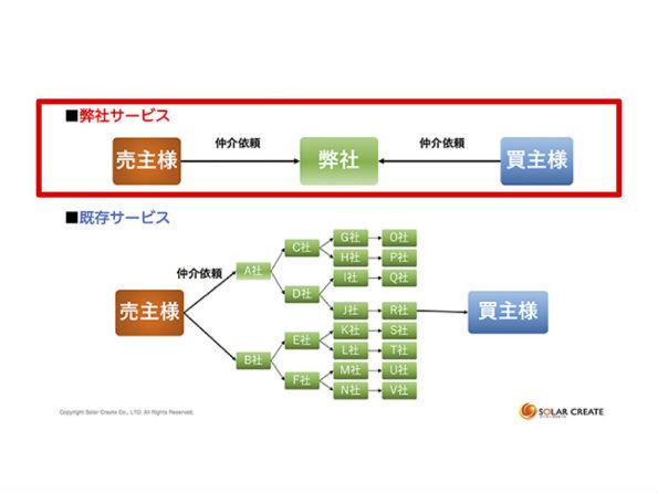 【図】1 売主と買主をシンプルにつなぐ、ソーラークリエートのサービス
