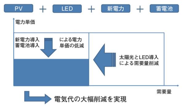 丸紅グループの自家消費による電気コスト削減