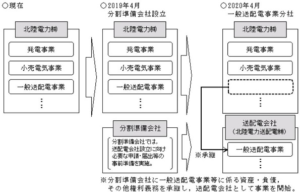 四国 電力 送 配電 株式 会社