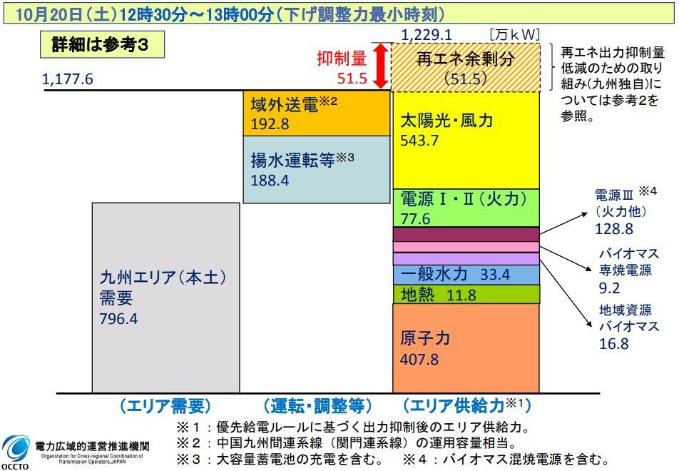九州電力の10月の再エネ出力制御は「適切」 OCCTO、検証結果を公表 ...