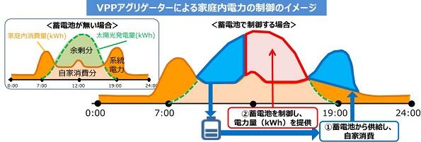 VPPアグリゲーターによる家庭内電力の制御のイメージ