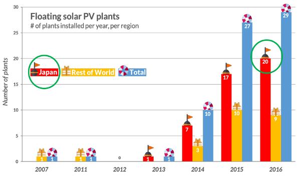 水上太陽光発電の市場動向1