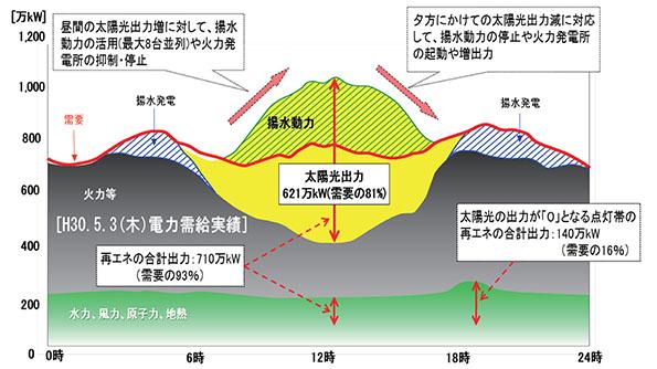図1 H30.5.3(木)の電力需給状況