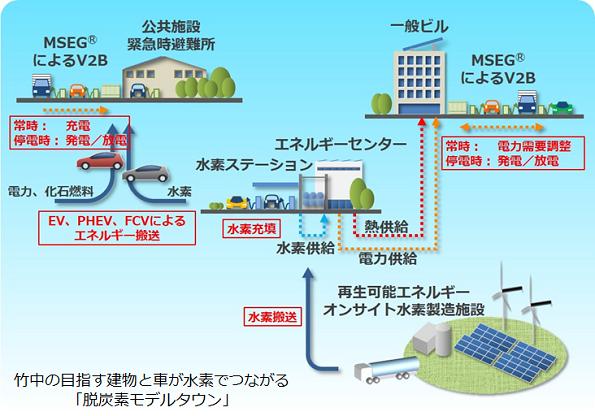竹中脱炭素モデルタウン