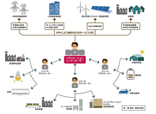 出典:経済産業省 資源エネルギー庁