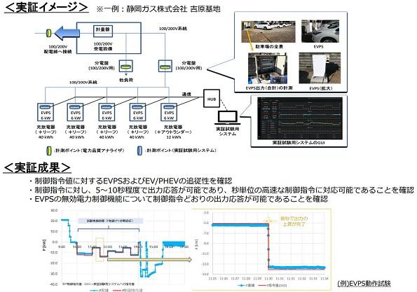 V2Gアグリゲーター事業の実証試験概要