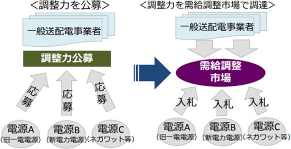 調整力の調達手法のイメージ