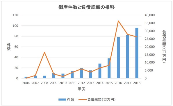 太陽光発電関連企業の倒産、また増える
