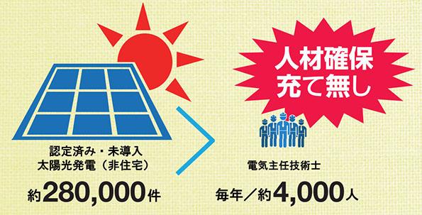 太陽光発電(非住宅)電気主任技術者は、圧倒的に不足状態・危機的状況が続く