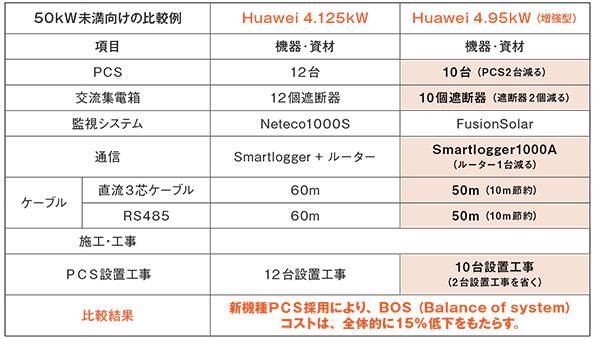 50kW未満低圧向けソリューション比較