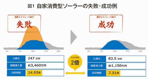 正確な需要予測が「自家消費導入」における成功の鍵と藤原氏は強調