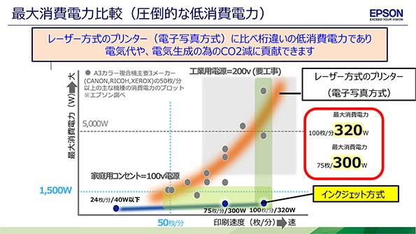 最大消費電力比較(圧倒的な低消費電力)