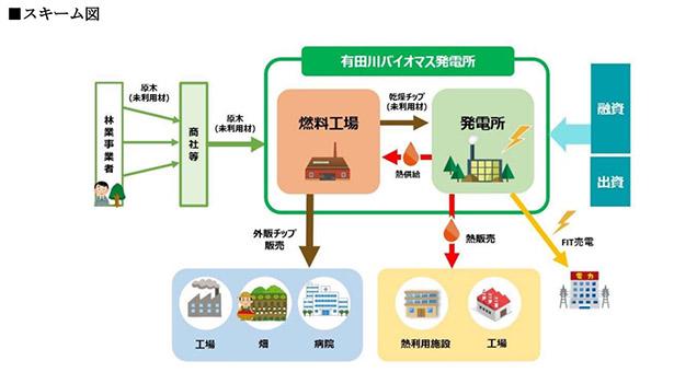 地元の未利用木材でバイオマス熱電併給 和歌山で2020年12月稼働へ ...