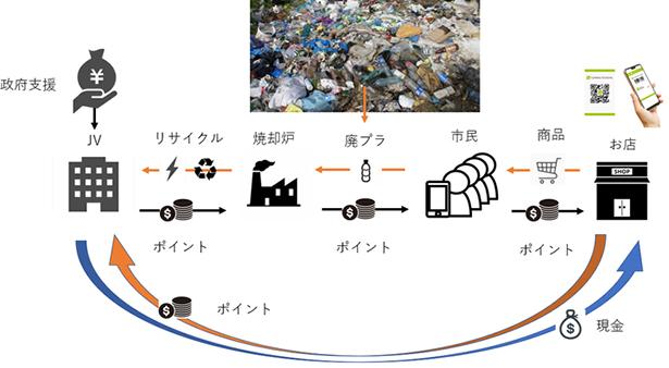 廃 プラスチック 問題
