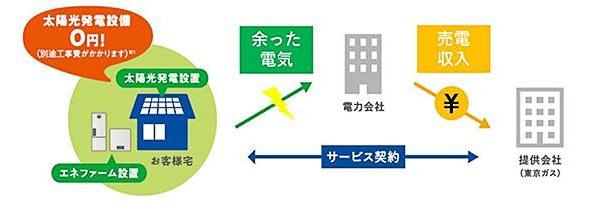 東京 ガス