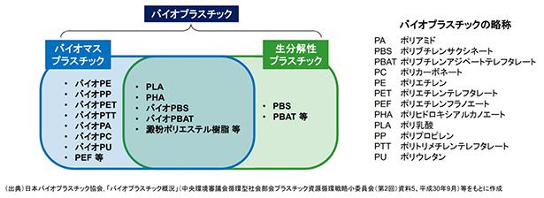 日本 バイオ プラスチック 協会