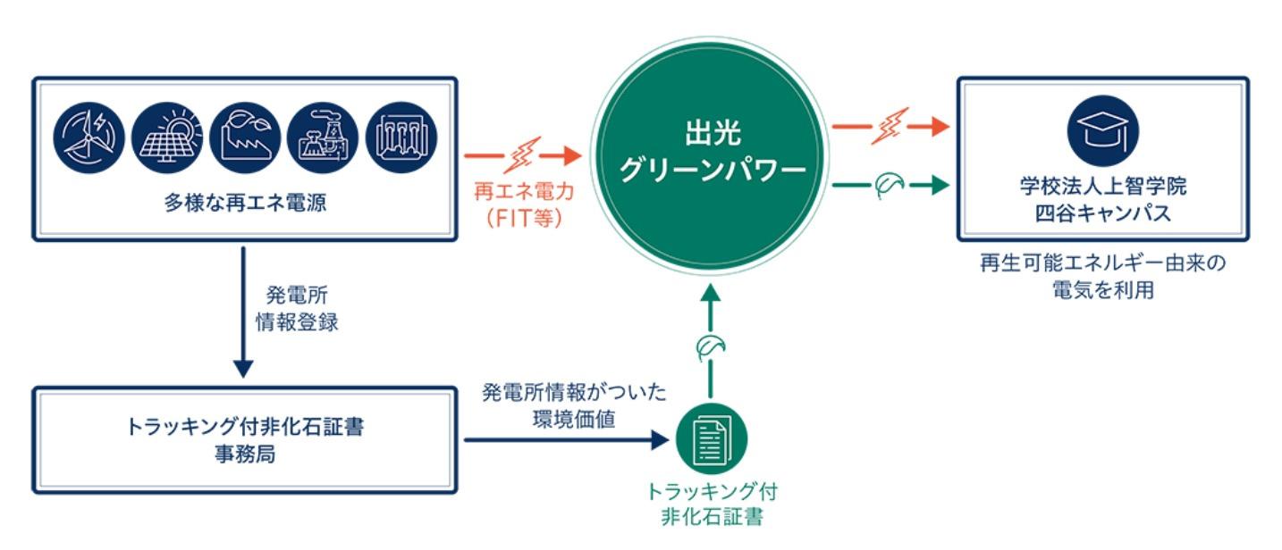 情報 室 上智 システム