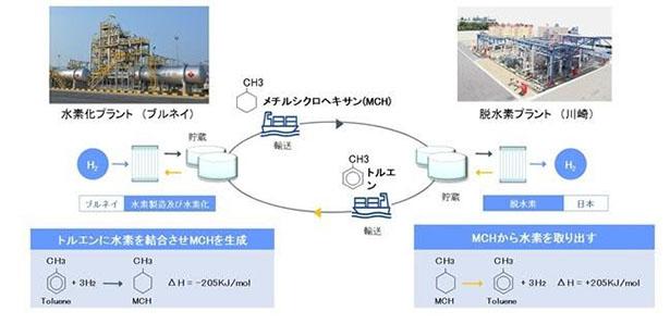 世界初、水素を輸送する国際実証試験が本格化 「水素キャリアの循環」開始