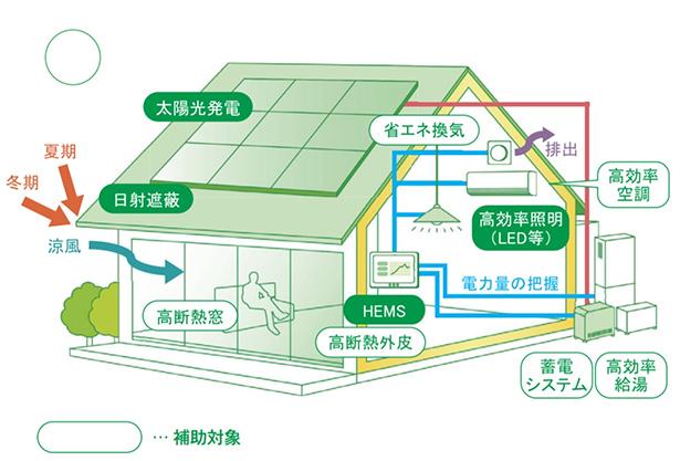 ZEH補助金2次募集は7月6日から 1戸60万円、蓄電システム導入で加算
