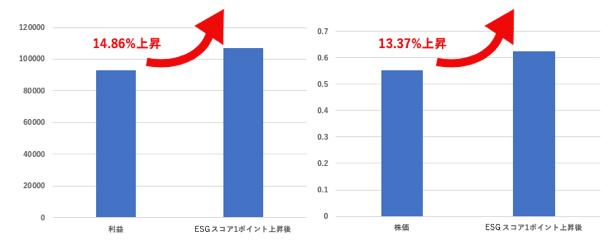 株価 ベクトル