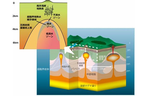 NEDO、「超臨界地熱発電」実現に向け3件の研究開発を採択