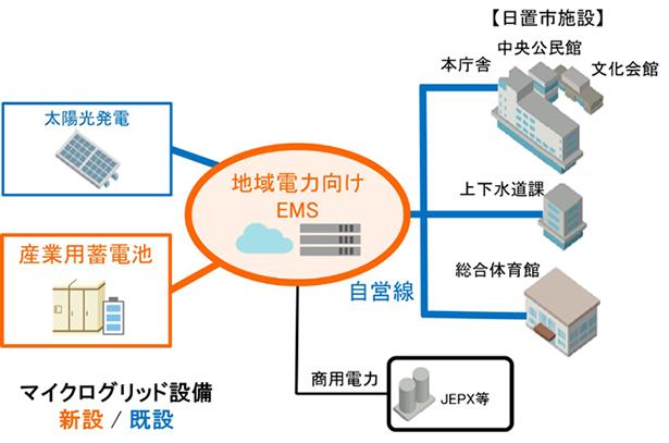 京セラ・日立ら、鹿児島県日置市でマイクログリッドにおけるエネマネ実証実施