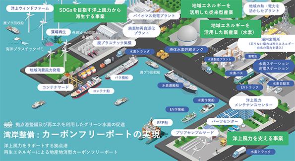 湾岸整備:カーボンフリーポートの実現
