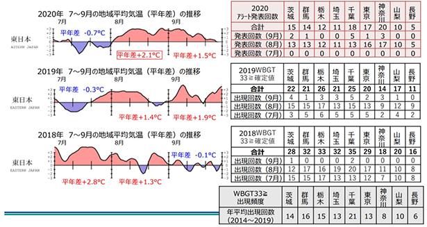 熱中 症 警戒 アラート 神奈川