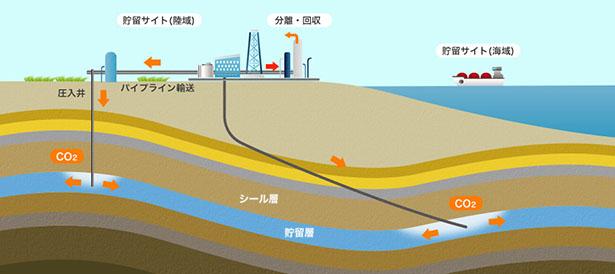 電源開発とJX石油開発、CO2の「地中貯留」技術実用化を目指す組合に参加