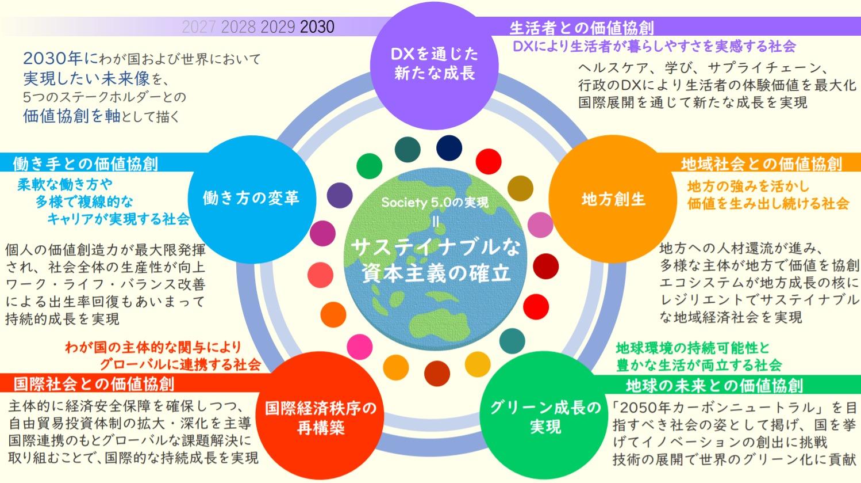 5 objectifs de la nouvelle stratégie de croissance de Keidanren
