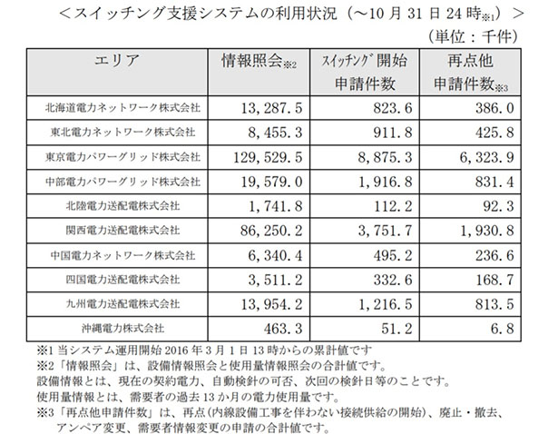 電力契約の切り替え、累計1849万件に(2020年10月末)
