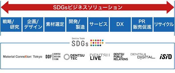 電通グループが企業のCE構築を支援 SDGsビジネスソリューション開発