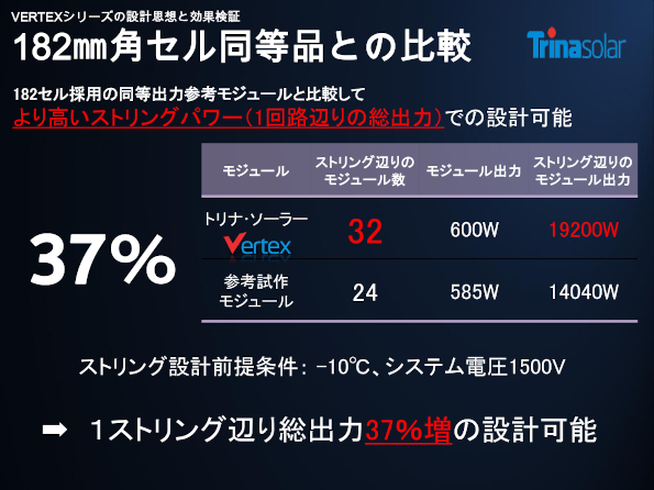 Vertexシリーズの設計思想と効果検証
