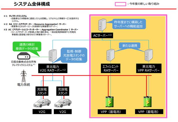 日産・東北電力など EV+定置型蓄電池活用、VPP構築実証事業を開始