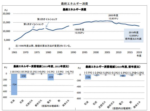 2019年度エネルギー需給実績(速報)を発表 供給減も、再エネは唯一増加