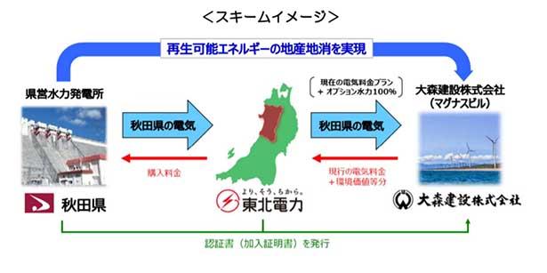 秋田 東北 電力