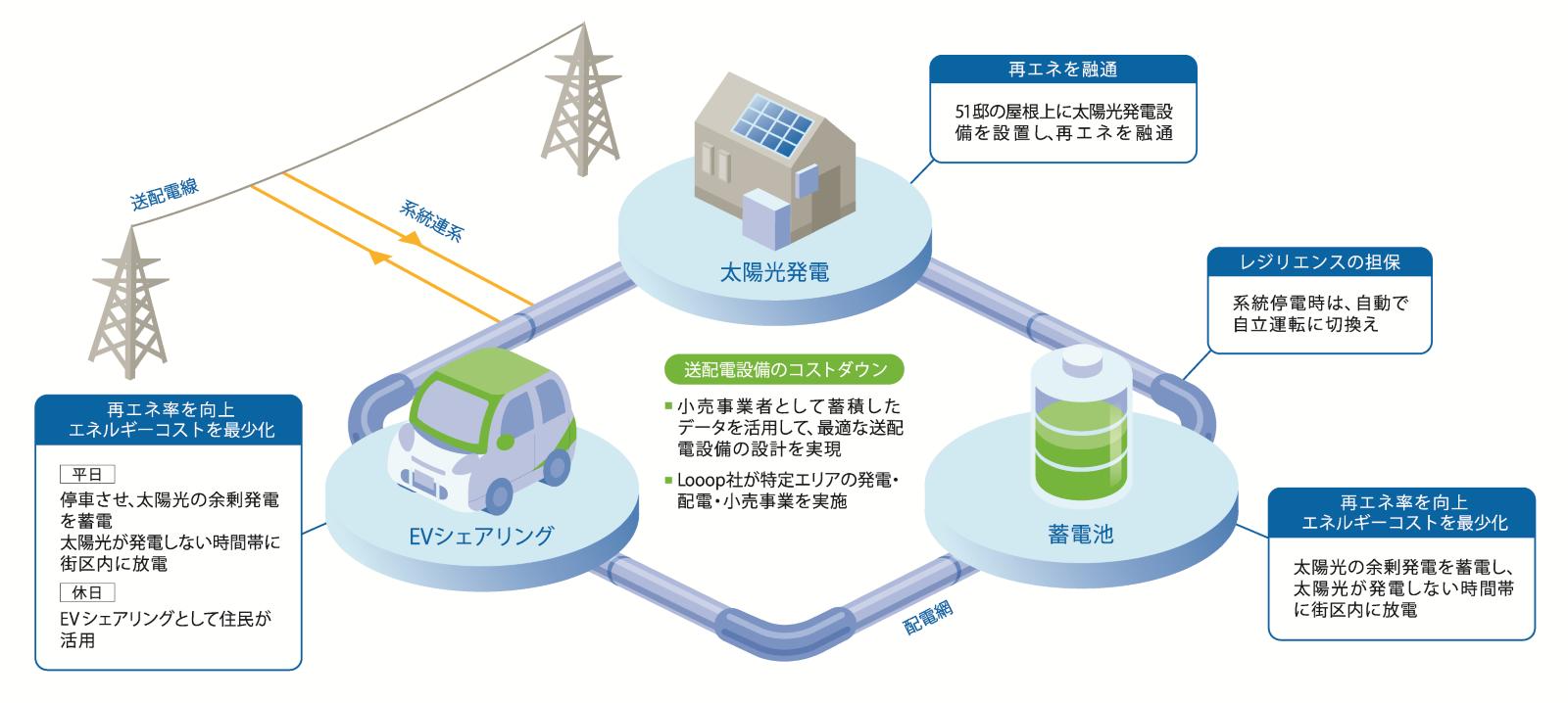 イノベーション 構築 による 事業 循環 脱 圏 炭素 地域 共生