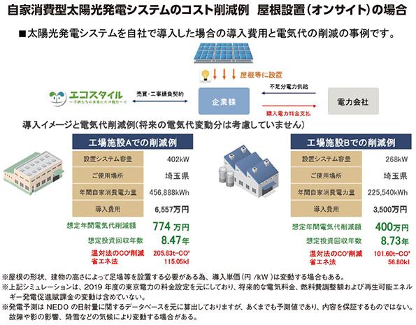自家消費型太陽光発電システムのコスト削減例 屋根設置(オンサイト)の場合