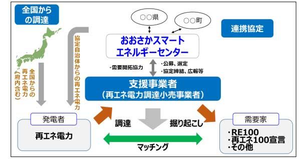 大阪府と大阪市、府内企業の再エネ調達を促進 マッチング支援事業者を募集
