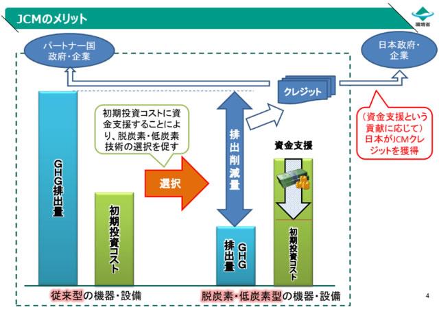 図 JCMのメリット(出典:JCMシンポジウム2020環境省発表資料)