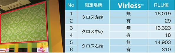 カラオケボックスへの施工事例(写真赤枠内)RLU数値が低いほど清潔度が高くなる<br>