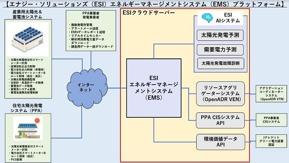 図1 エナジーソリューションズEMSプラットフォーム
