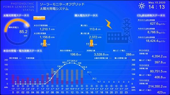 図2 ソーラーモニターオフグリッドモニター画面