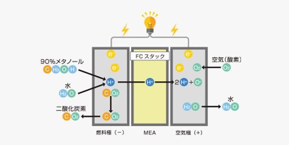 SFC社製直接メタノール型燃料電池の発電原理