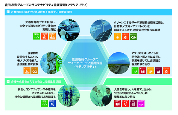 豊田通商グループ、6つのサスティナビリティ重要課題