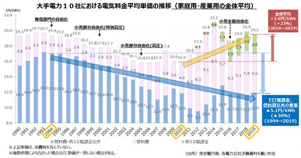 図1 大手10社における電気料金平均単価の推移