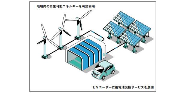 ENEOS、EV向け蓄電池交換サービスの実証実験を開始 Ampleと協業