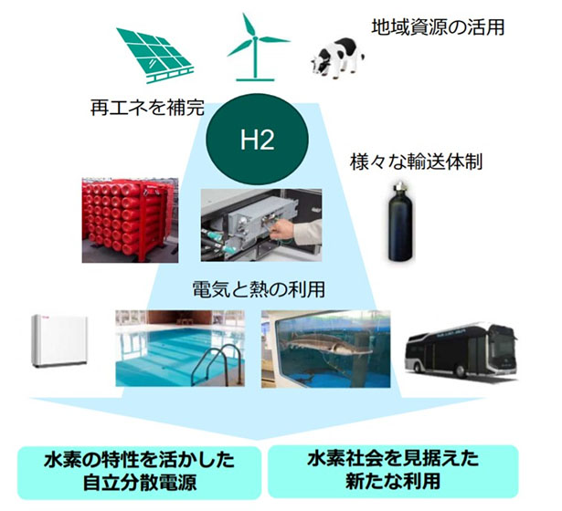 水素を活用した自立・分散型エネルギーシステム導入に補助金 環境省