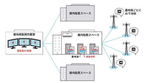 KDDIとノキア、AI制御で携帯基地局の電力使用量を最大50%削減へ
